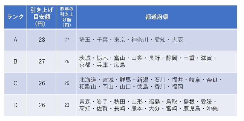 地域別最低賃金のランク別表