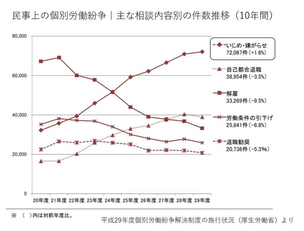 個別労働紛争の件数推移