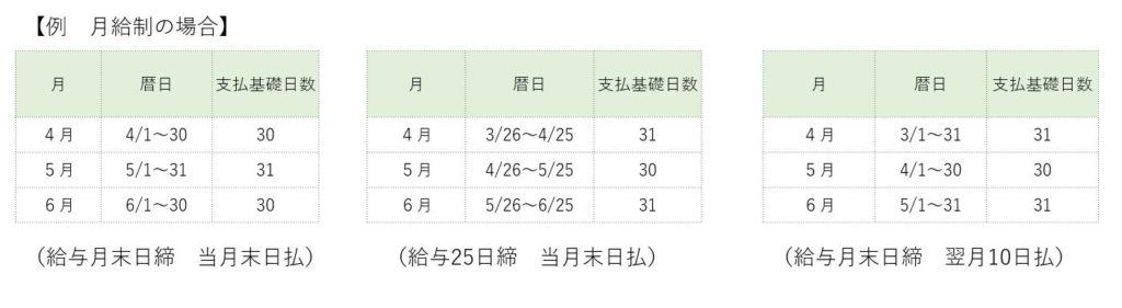 月給制の場合の支払基準日数