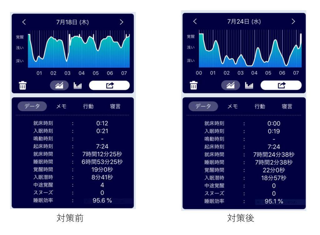 眠れなかった日とよく眠れた日の比較データ