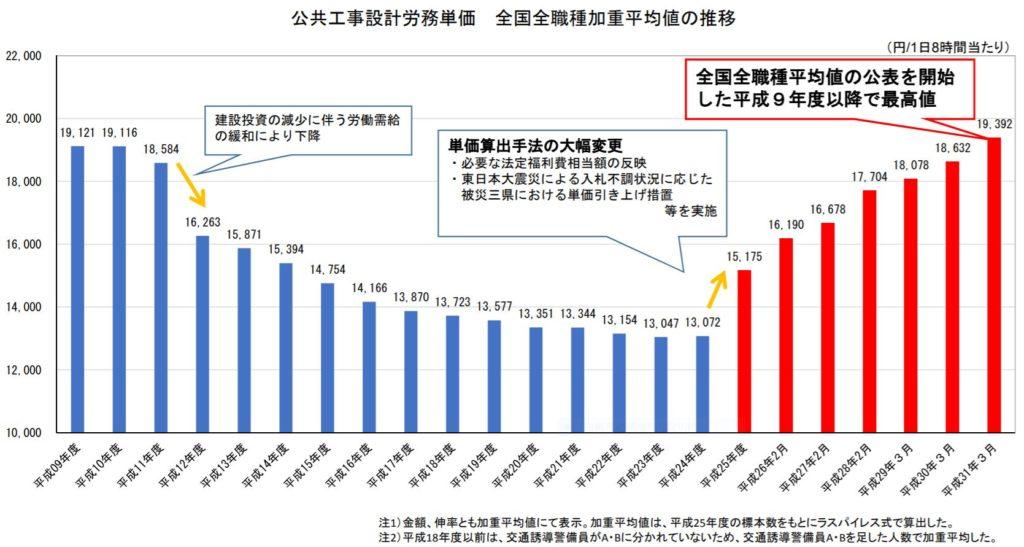 公共工事設計労務単価 全国全職種加重平均の推移