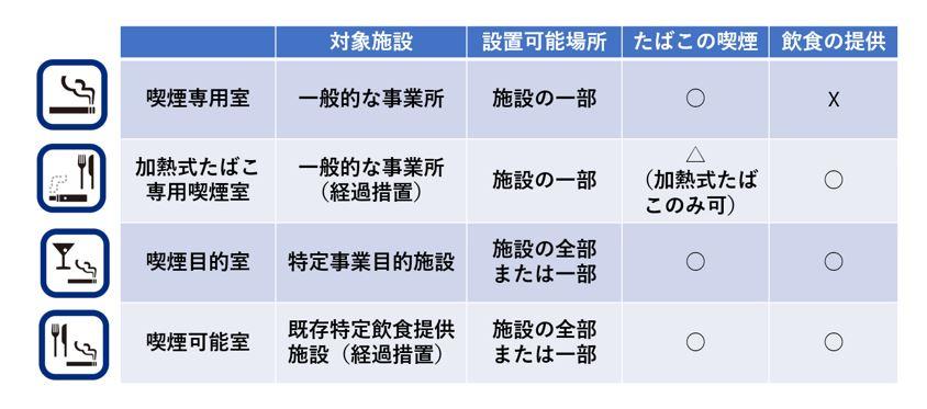 喫煙室の種類区分別表